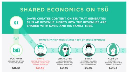 tsu-il-social-network-che-paga-gli-utenti-schema-distribuzione