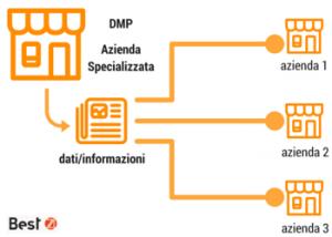 mobile italia third party data