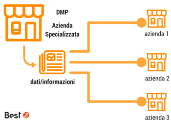 mobile italia third party data